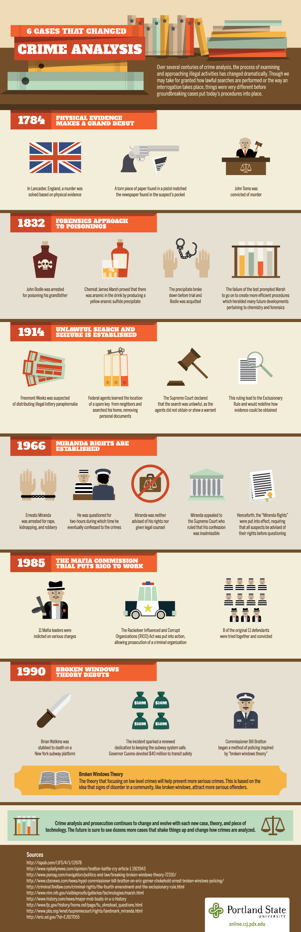 Crime Analysis Infographic How Cases Can Change Crime Analysis